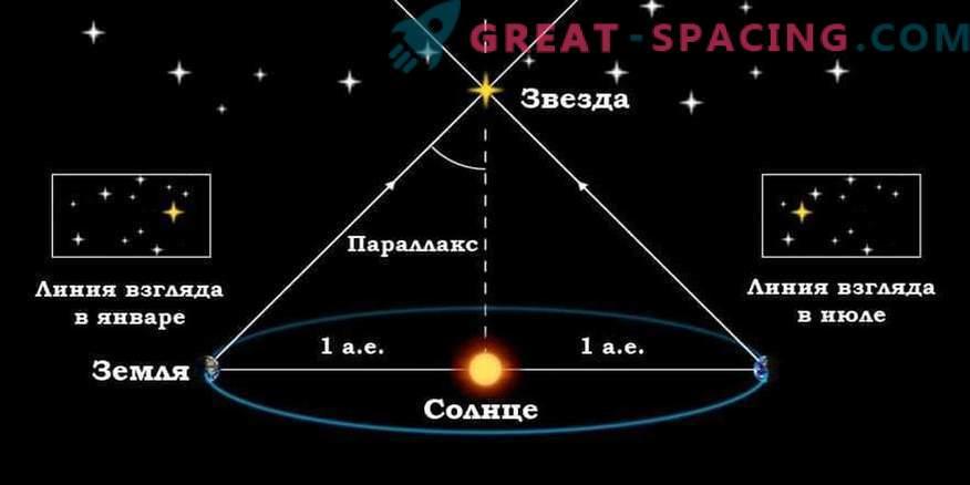 Od kod poznamo razdaljo do zvezd in kako se merijo