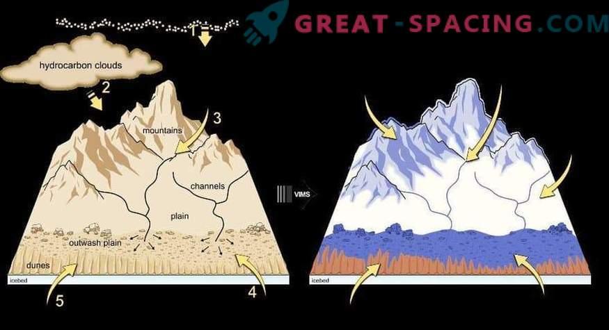 Nove podrobnosti o geološkem procesu Titanovih sipin
