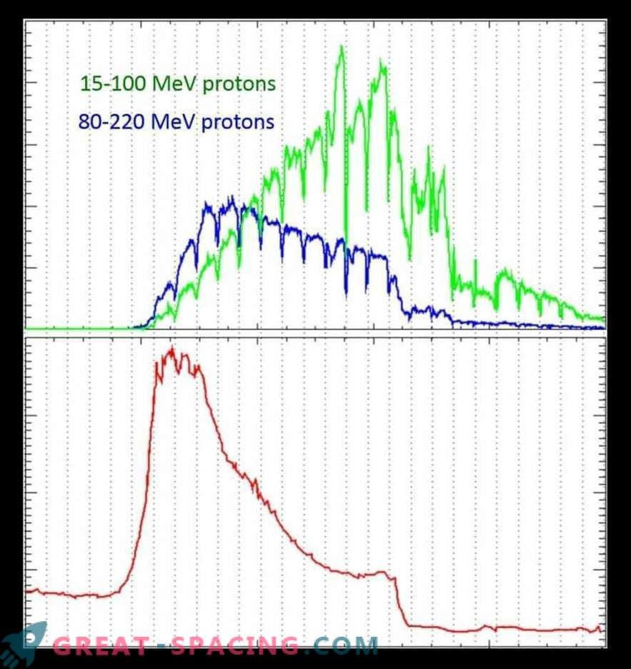 Velika sončna nevihta podvoji sevanje Marsa