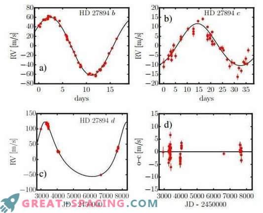 Dva ogromna planeta najdena v bližini zvezde HD 27894